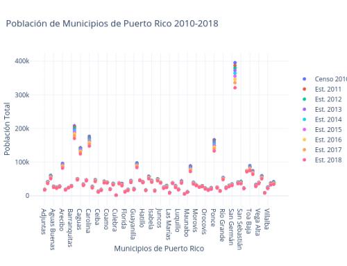 InfoGráfica: Población de Puerto Rico por Municipios