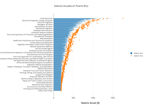 InfoGráfica: Información de Salarios Anuales en Puerto Rico por Ocupación